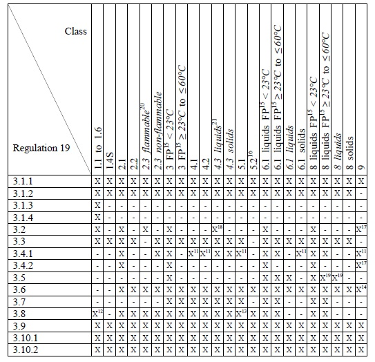 solas chapter ii-2  u0026 imdg code
