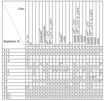 development of the imdg code Imdg code – origin and evolution hariesh manaadiar 12 august, 2015 2 hazardous , solas vgm hazardous , imdg code this article gives a glimpse into the origin and evolution of the imdg (international maritime dangerous goods) code.