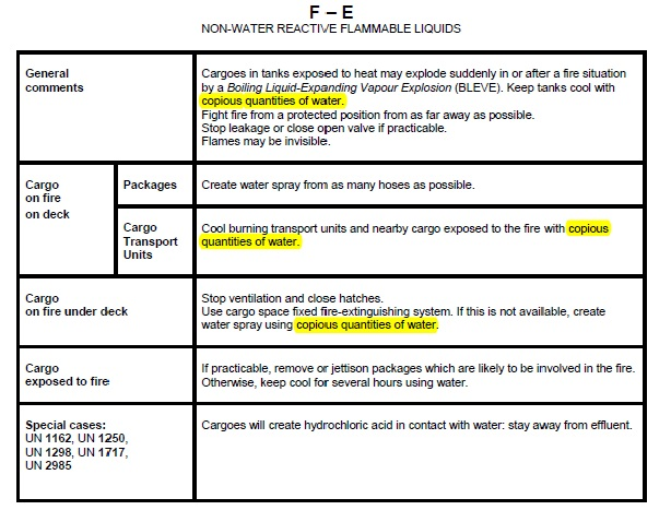 copious quantities of water imdg code compliance centre rh shashikallada com IMDG Code Amendment 35 10 Introduction to the IMDG Code