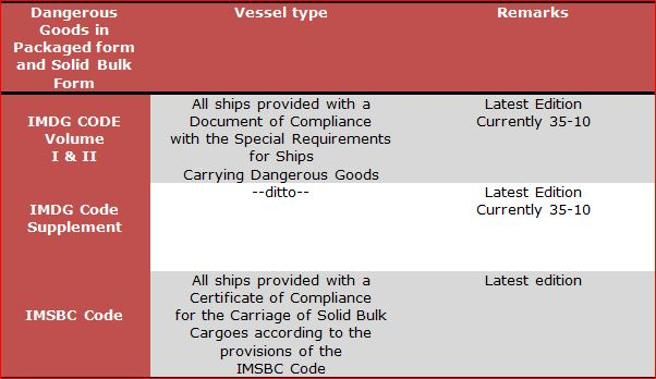 Publications required for vessels carrying Dangerous Goods in Packaged form and in Solid Bulk form