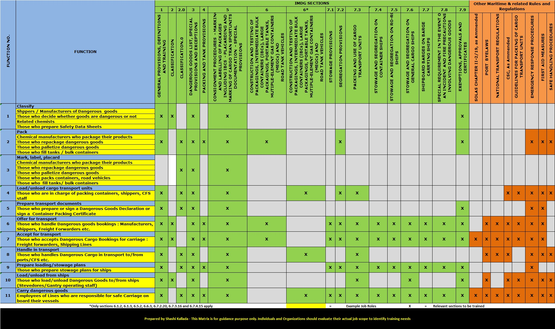 dangerous goods certificate template - training matrix example