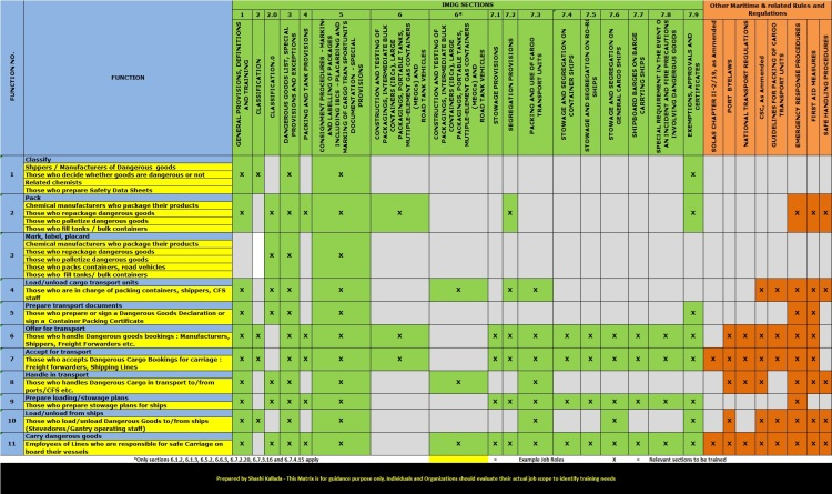 IMDG Code Training Matrix, prepared by Shashi Kallada