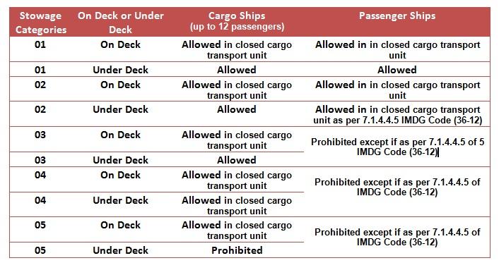 maritime transportation imdg cargo stowage essay