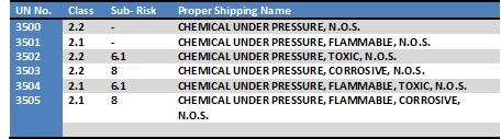 Chemicals under PressureChemicals under Pressure