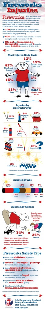 CPSC Science: Fireworks Injuries 2013 Update