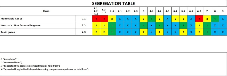 SEGREGATION OF CLASS 2SEGREGATION OF CLASS 2