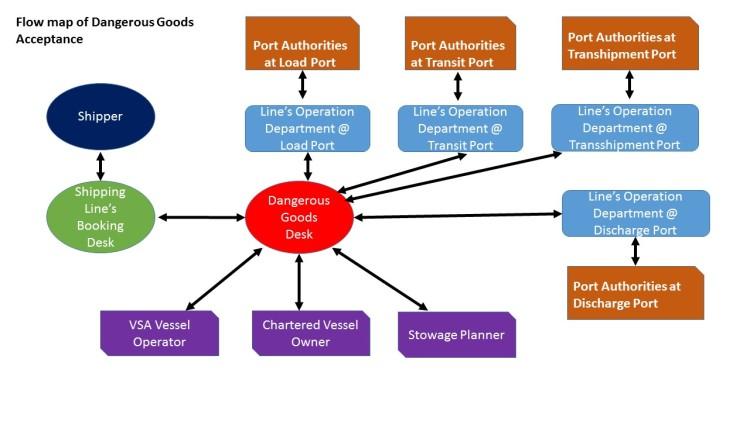 Flow map of Dangerous Goods