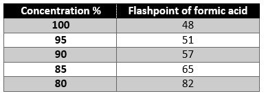 formic acid conentration and flashpoint table