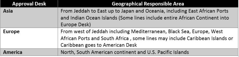 Geographical Desks