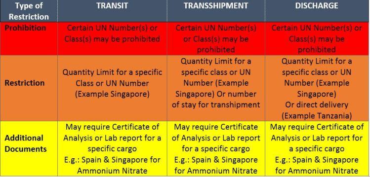 port restriction matrix