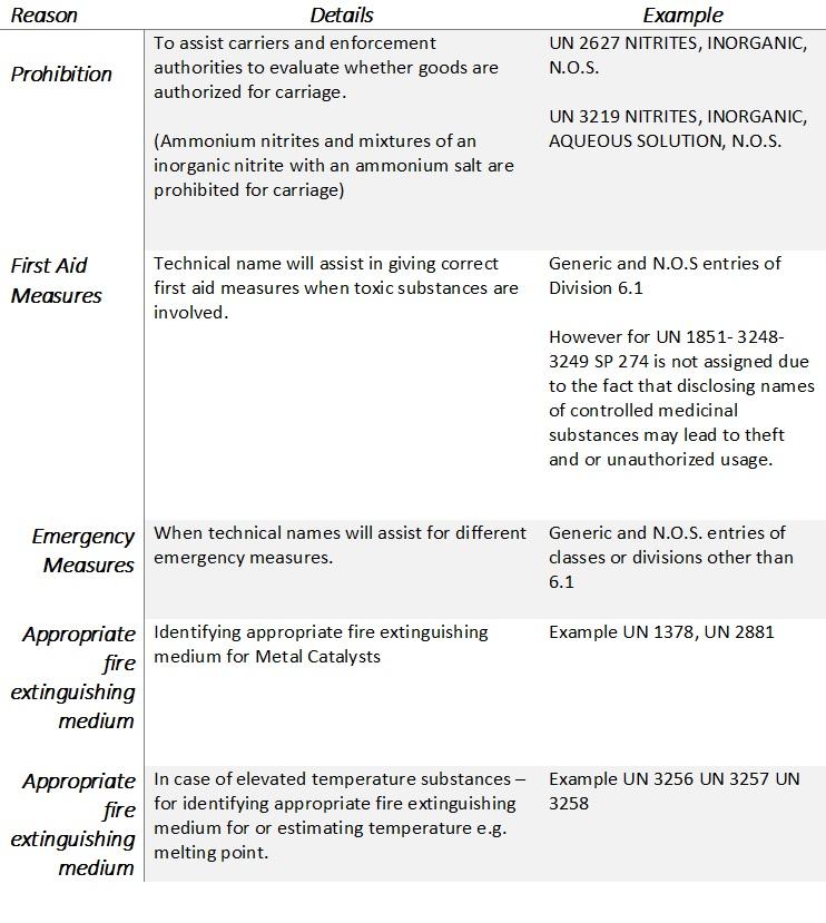 LOGIC OF TECHNICAL NAME UNDER SP 274 - UN MODEL REGULATIONS